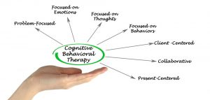 Cognitive Behavioural Therapy Diagram - Mind Remedies South Croydon